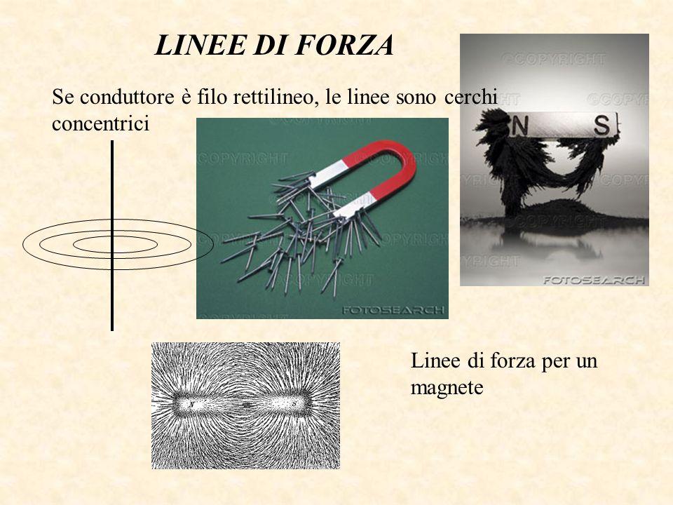 LINEE DI FORZA Se conduttore è filo rettilineo, le linee sono cerchi concentrici.