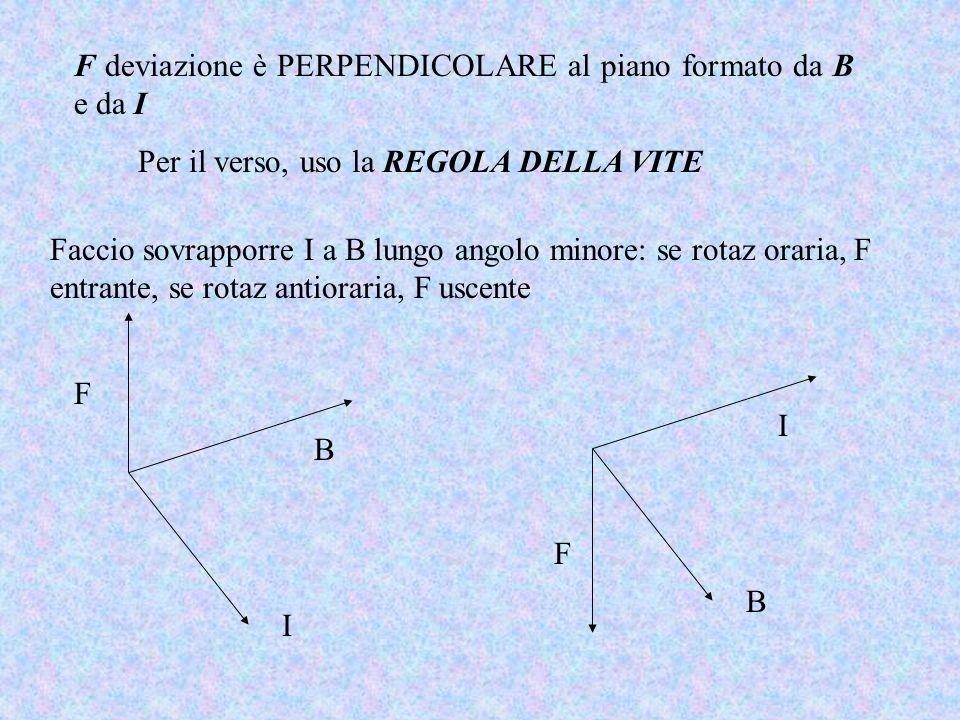 F deviazione è PERPENDICOLARE al piano formato da B e da I