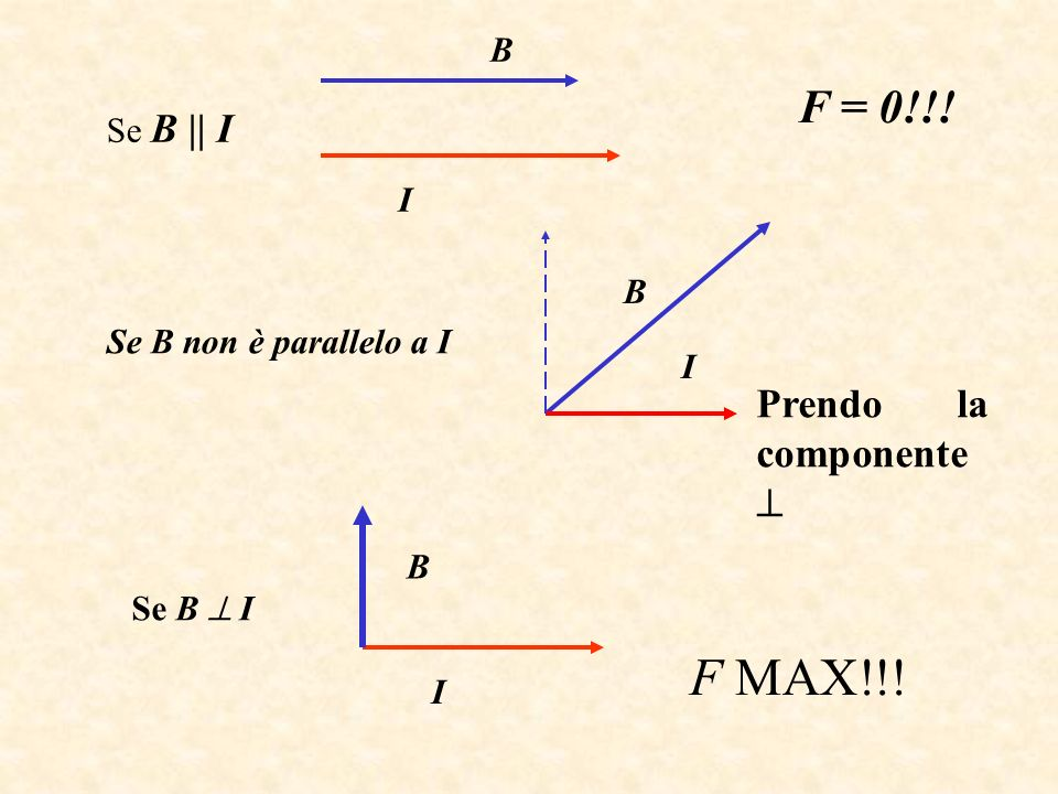 F MAX!!! F = 0!!! Prendo la componente  B Se B || I I B
