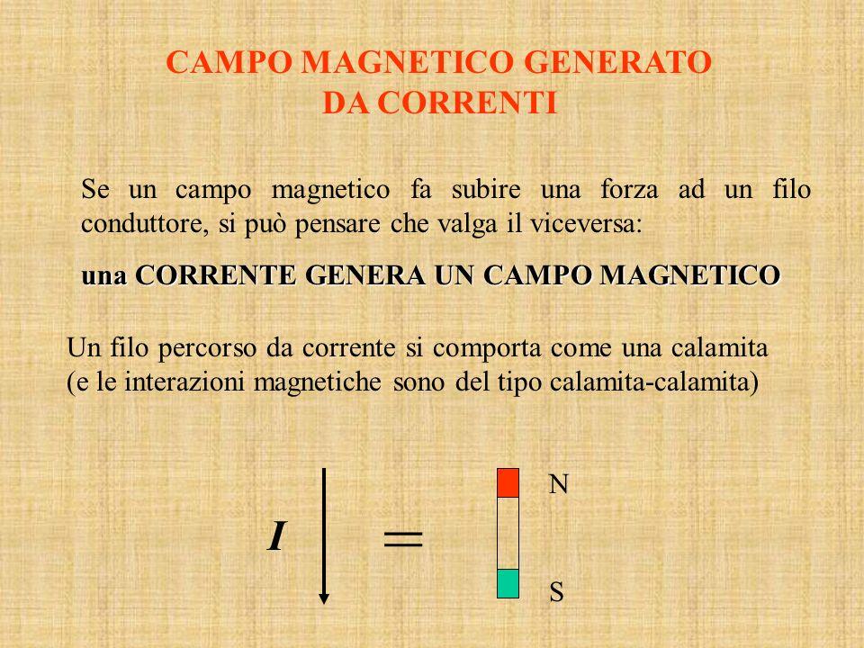 CAMPO MAGNETICO GENERATO DA CORRENTI