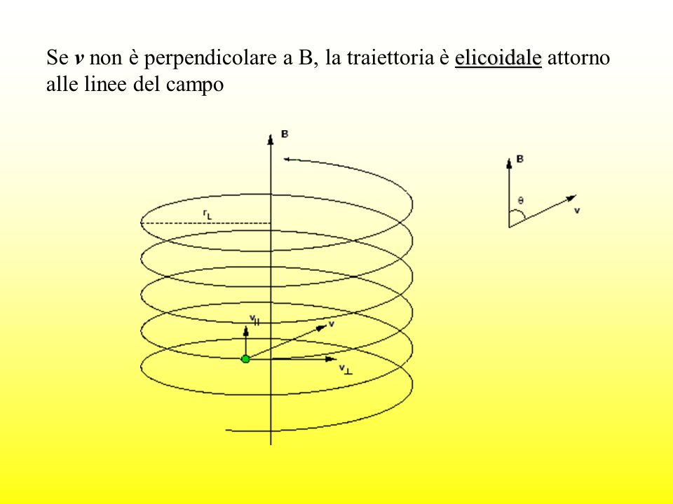 Se v non è perpendicolare a B, la traiettoria è elicoidale attorno alle linee del campo