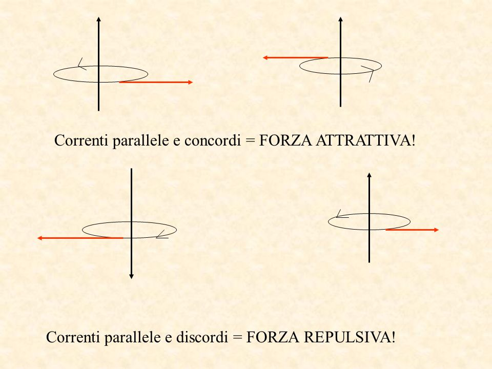 Correnti parallele e concordi = FORZA ATTRATTIVA!