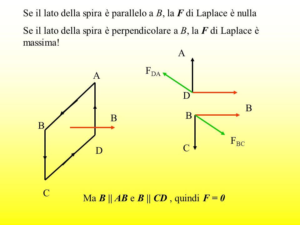Se il lato della spira è parallelo a B, la F di Laplace è nulla