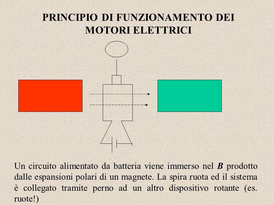 PRINCIPIO DI FUNZIONAMENTO DEI MOTORI ELETTRICI
