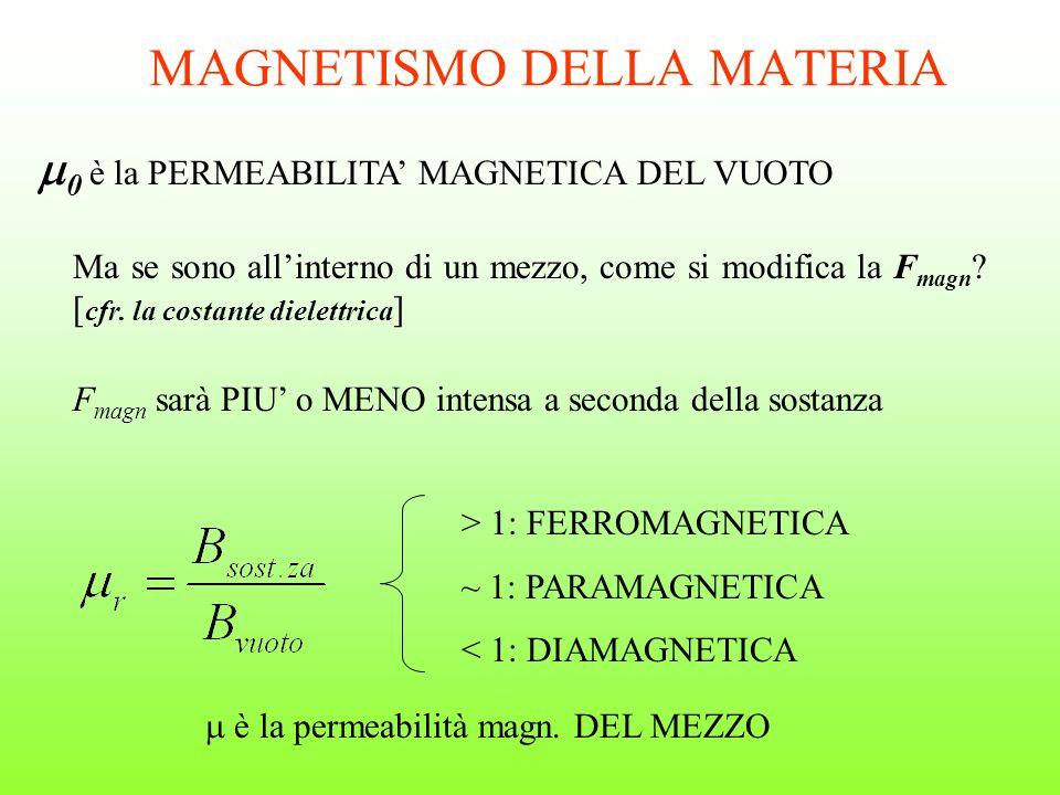 MAGNETISMO DELLA MATERIA