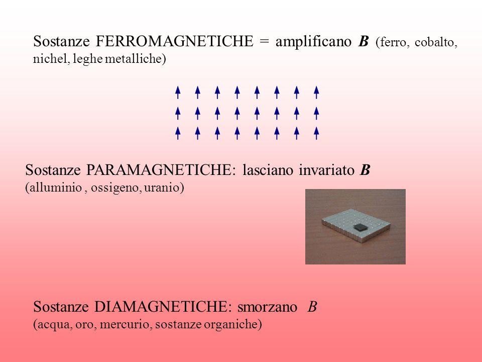 Sostanze FERROMAGNETICHE = amplificano B (ferro, cobalto, nichel, leghe metalliche)