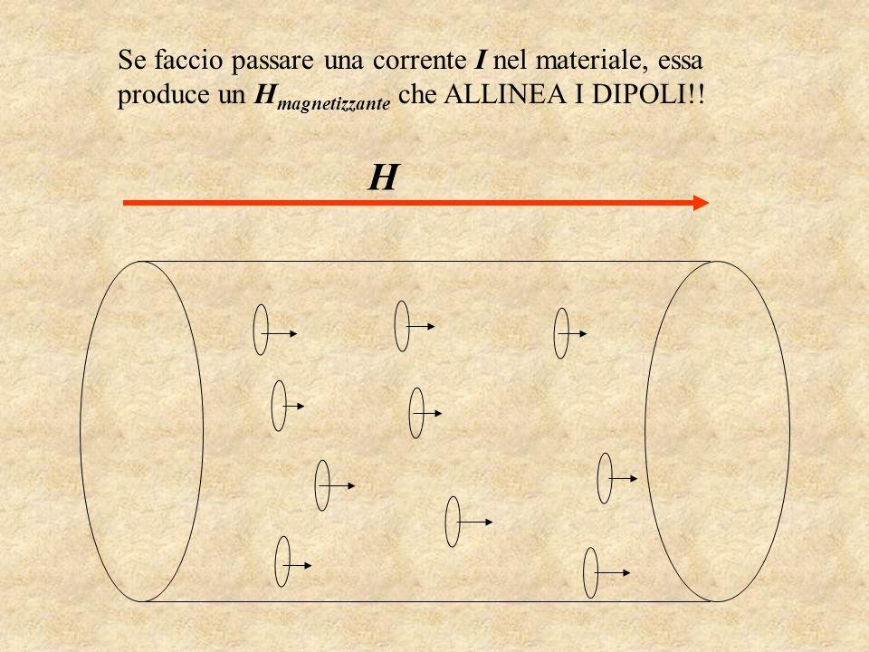 Se faccio passare una corrente I nel materiale, essa produce un Hmagnetizzante che ALLINEA I DIPOLI!!