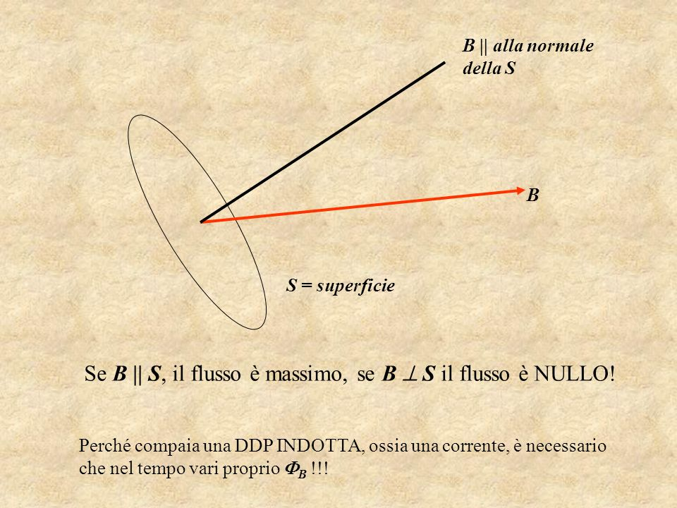 Se B || S, il flusso è massimo, se B  S il flusso è NULLO!