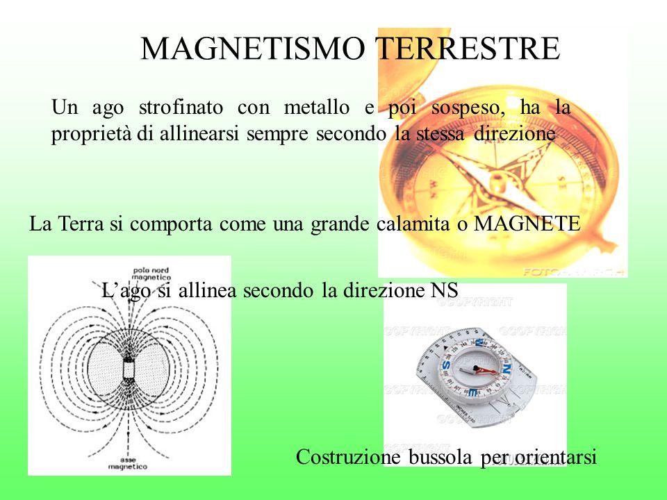 MAGNETISMO TERRESTRE Un ago strofinato con metallo e poi sospeso, ha la proprietà di allinearsi sempre secondo la stessa direzione.