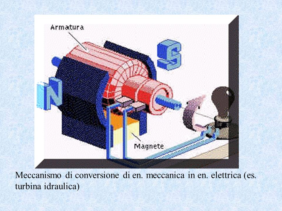 Meccanismo di conversione di en. meccanica in en. elettrica (es