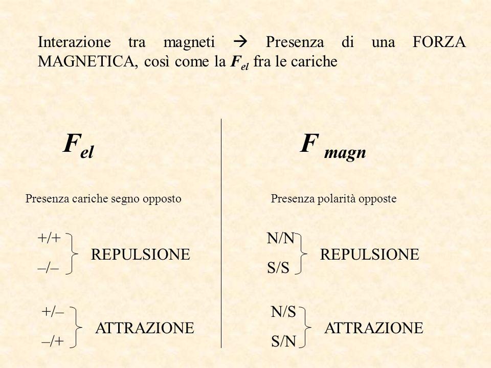 Interazione tra magneti  Presenza di una FORZA MAGNETICA, così come la Fel fra le cariche