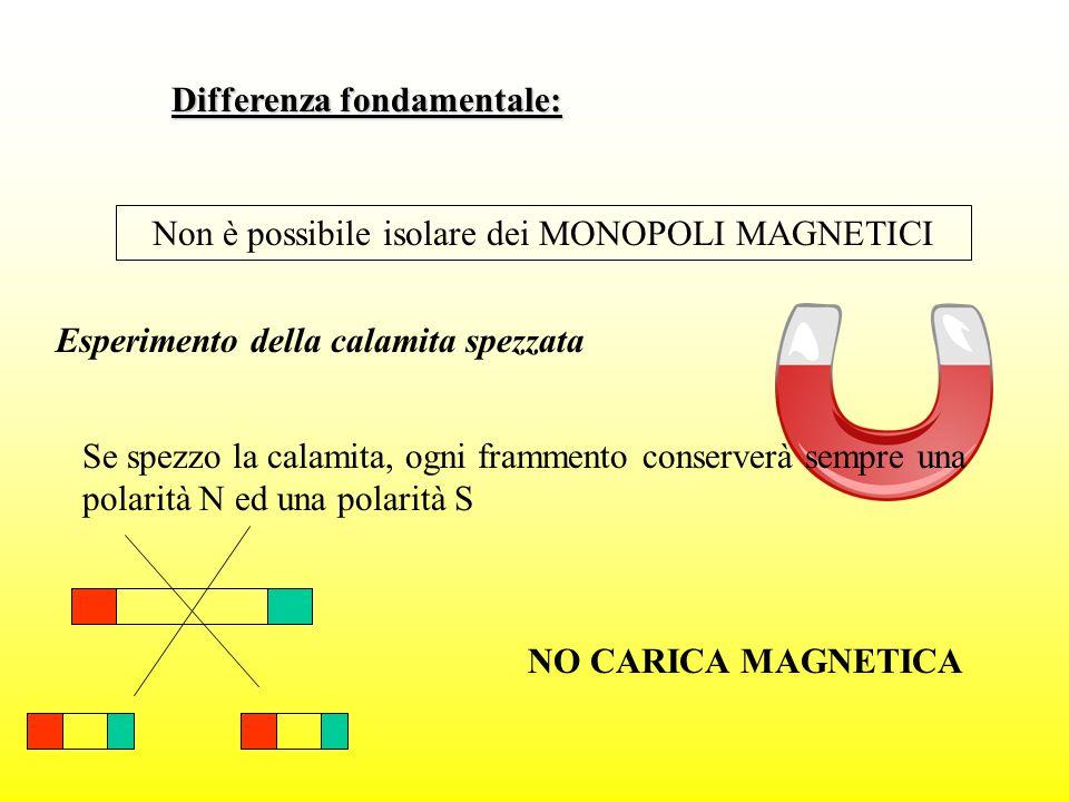 Non è possibile isolare dei MONOPOLI MAGNETICI