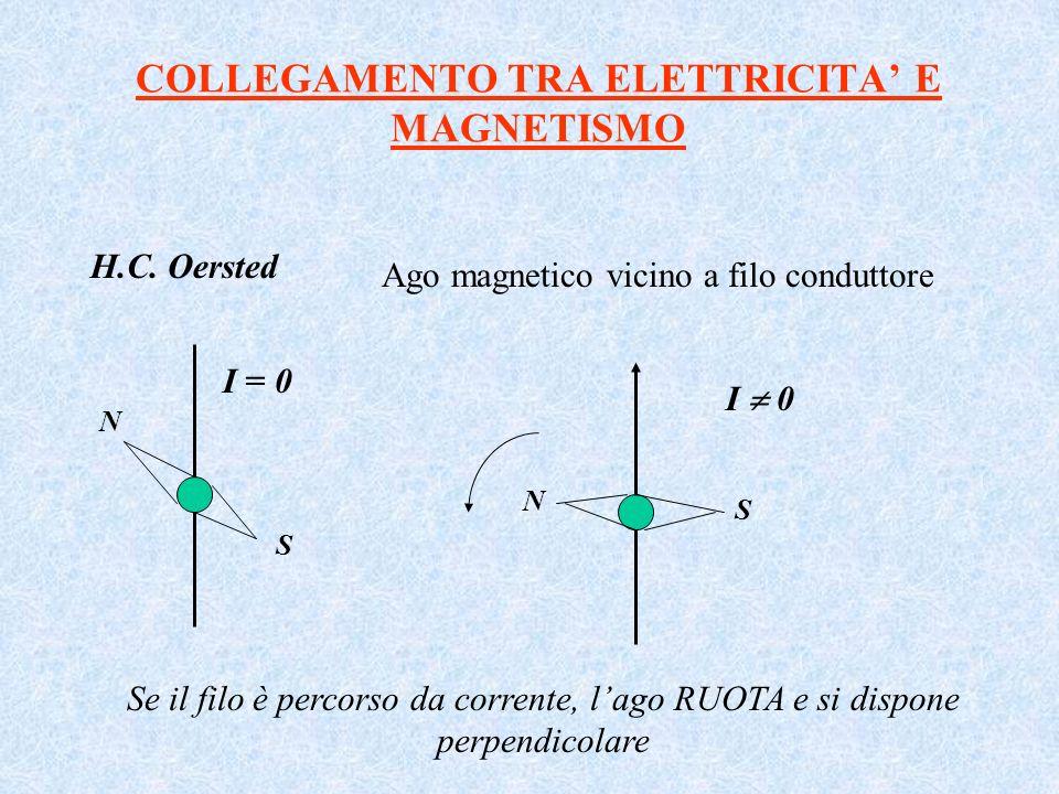 COLLEGAMENTO TRA ELETTRICITA' E MAGNETISMO