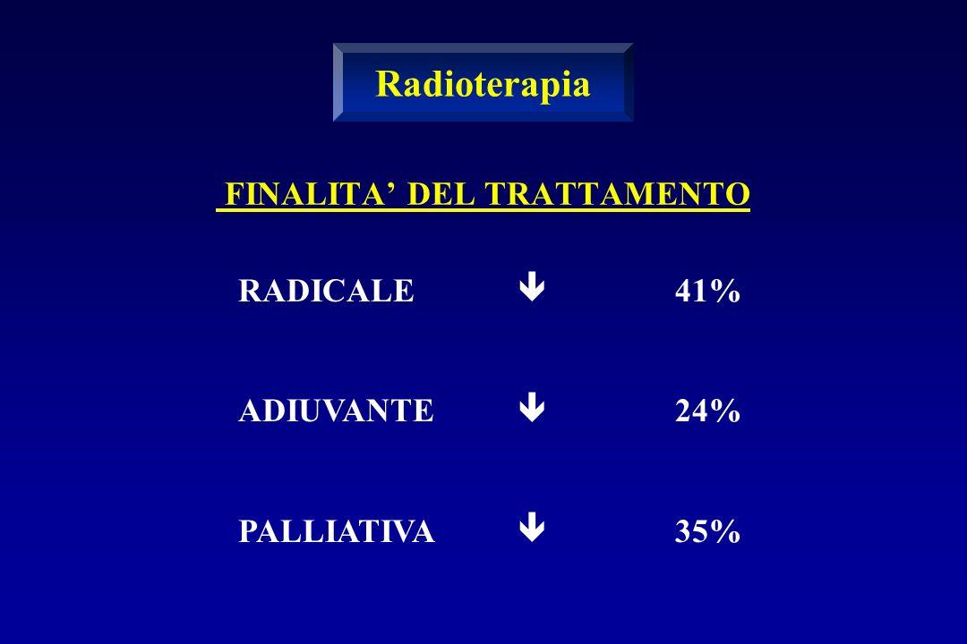 Radioterapia RADICALE ADIUVANTE PALLIATIVA  41% 24% 35%