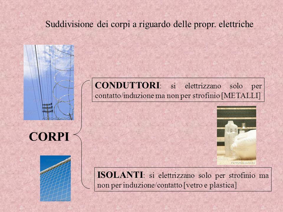 CORPI Suddivisione dei corpi a riguardo delle propr. elettriche