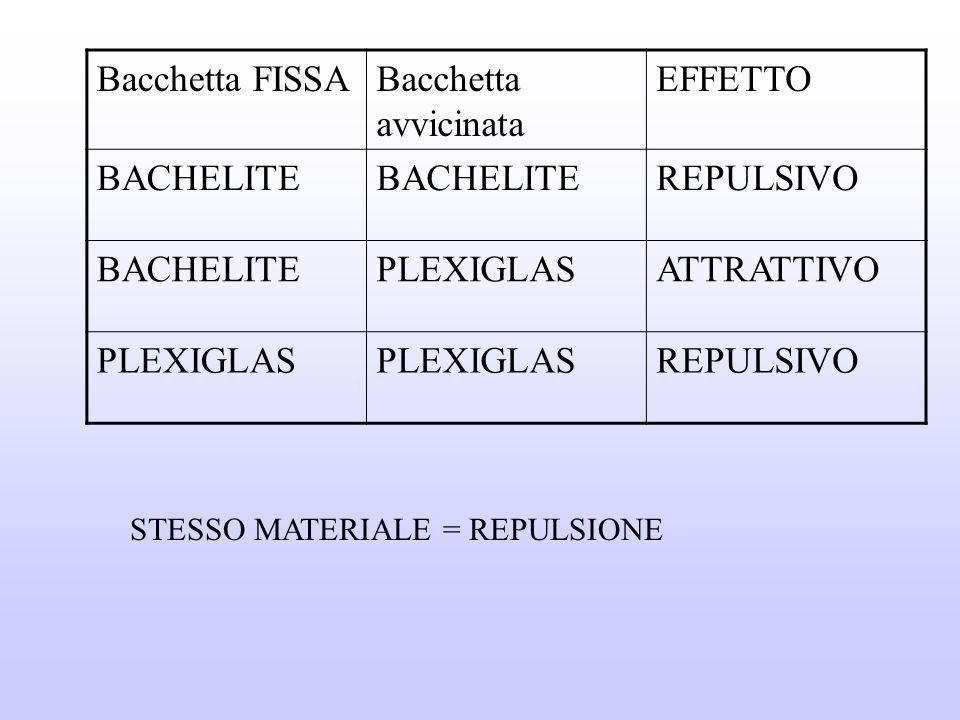 Bacchetta FISSA Bacchetta avvicinata EFFETTO BACHELITE REPULSIVO