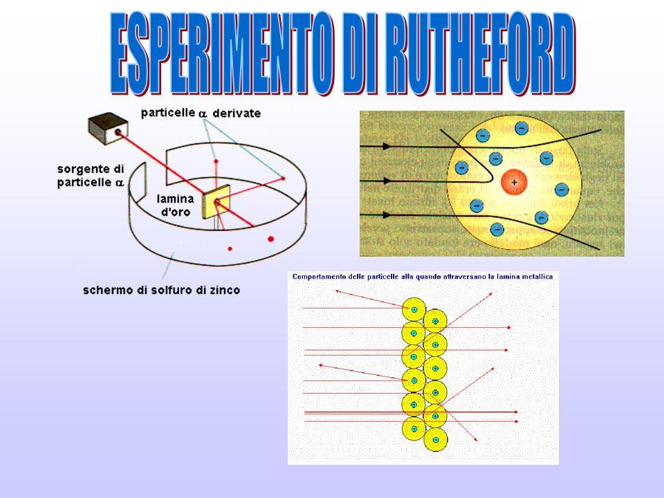ESPERIMENTO DI RUTHEFORD