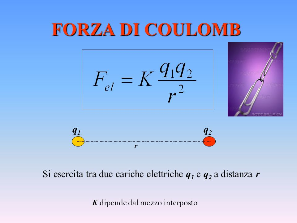 FORZA DI COULOMB q1. q2. r. Si esercita tra due cariche elettriche q1 e q2 a distanza r.