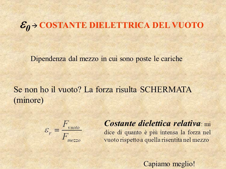 0  COSTANTE DIELETTRICA DEL VUOTO