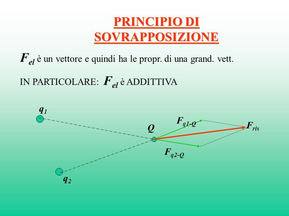 PRINCIPIO DI SOVRAPPOSIZIONE