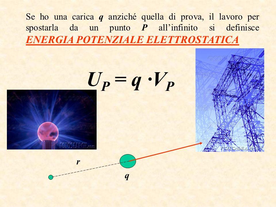 Se ho una carica q anziché quella di prova, il lavoro per spostarla da un punto P all'infinito si definisce ENERGIA POTENZIALE ELETTROSTATICA
