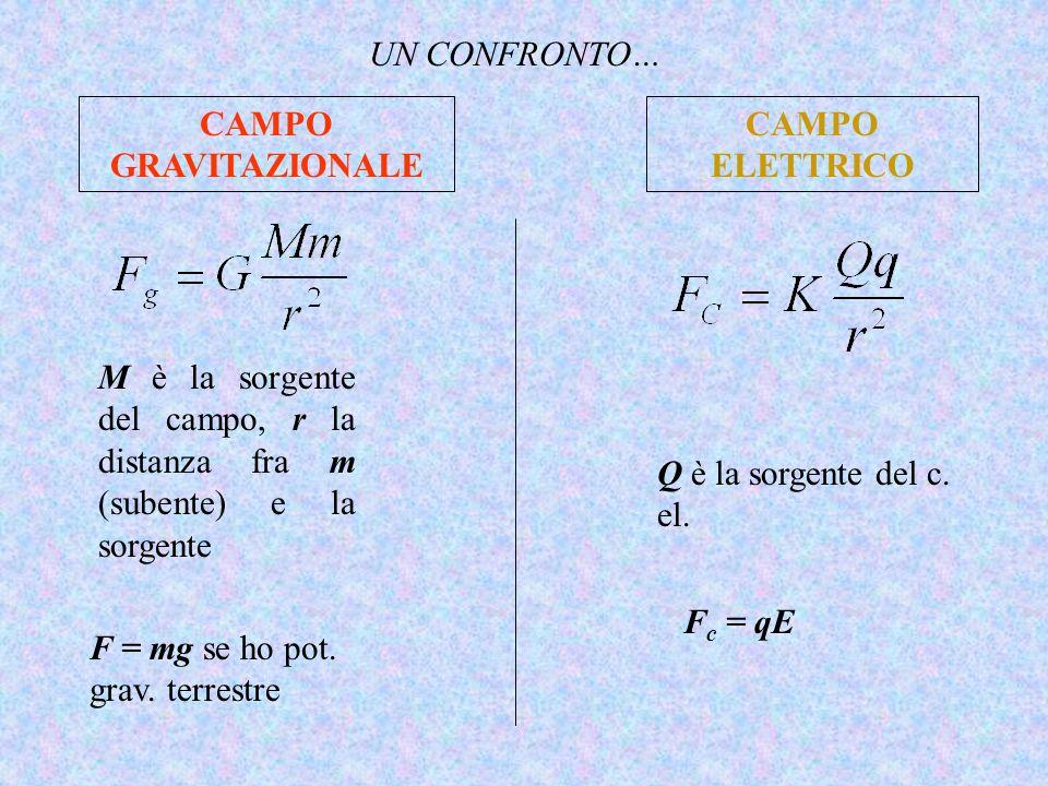 UN CONFRONTO… CAMPO GRAVITAZIONALE. CAMPO ELETTRICO. M è la sorgente del campo, r la distanza fra m (subente) e la sorgente.