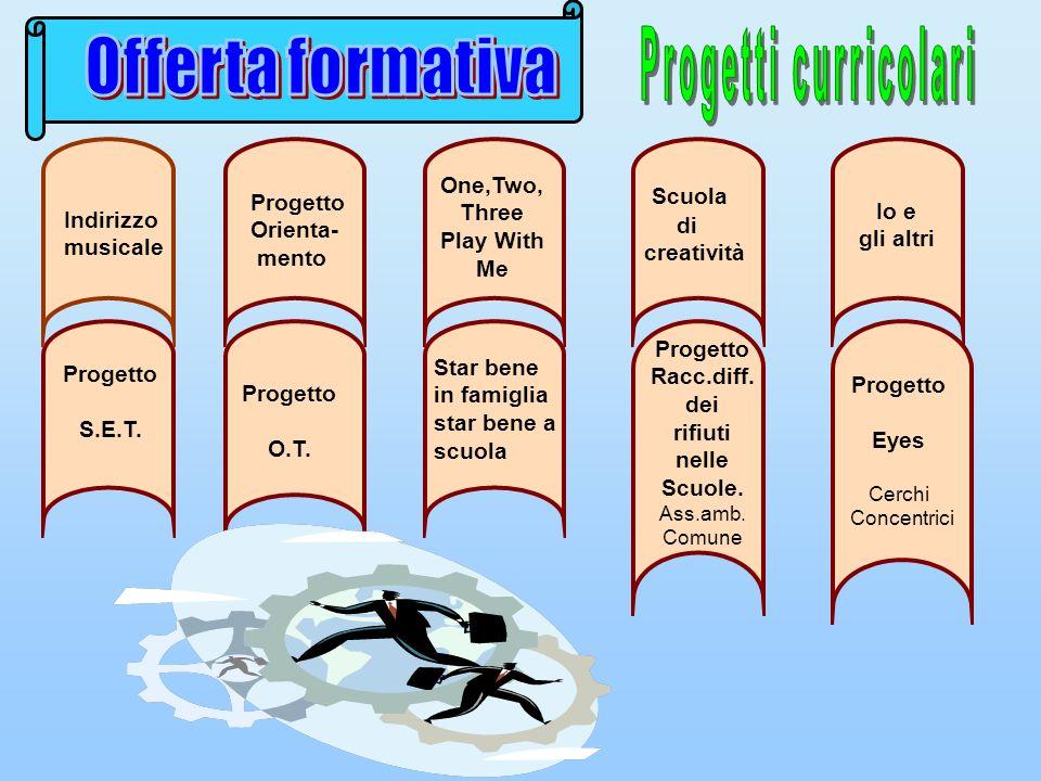 Offerta formativa Progetti curricolari Scuola One,Two, Three Progetto