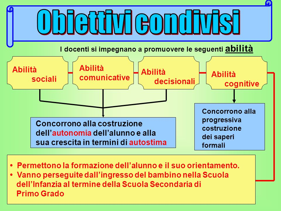 Obiettivi condivisi Abilità comunicative Abilità sociali Abilità