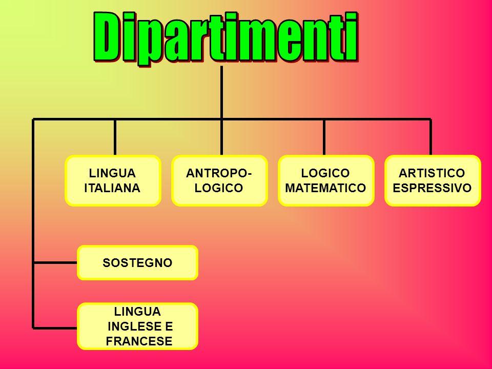 Dipartimenti LINGUA ITALIANA ANTROPO- LOGICO LOGICO MATEMATICO
