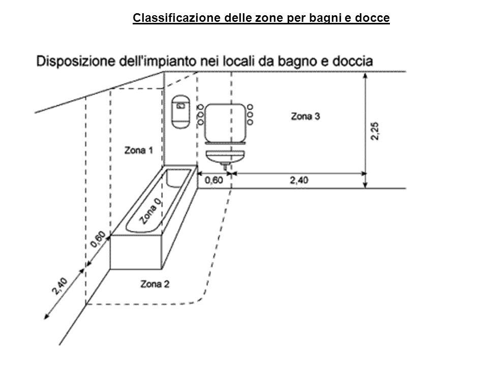 Classificazione delle zone per bagni e docce