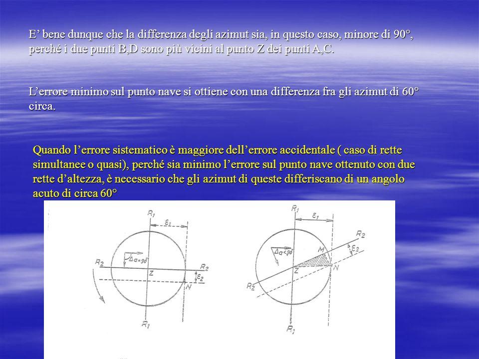 E' bene dunque che la differenza degli azimut sia, in questo caso, minore di 90°, perché i due punti B,D sono più vicini al punto Z dei punti A,C.