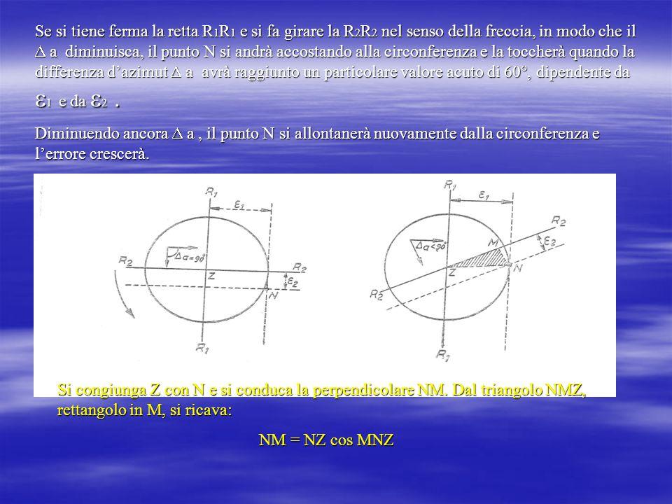 Se si tiene ferma la retta R1R1 e si fa girare la R2R2 nel senso della freccia, in modo che il  a diminuisca, il punto N si andrà accostando alla circonferenza e la toccherà quando la differenza d'azimut  a avrà raggiunto un particolare valore acuto di 60°, dipendente da 1 e da 2 .