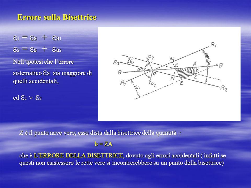 1 = s + a1 2 = s + a2 Errore sulla Bisettrice