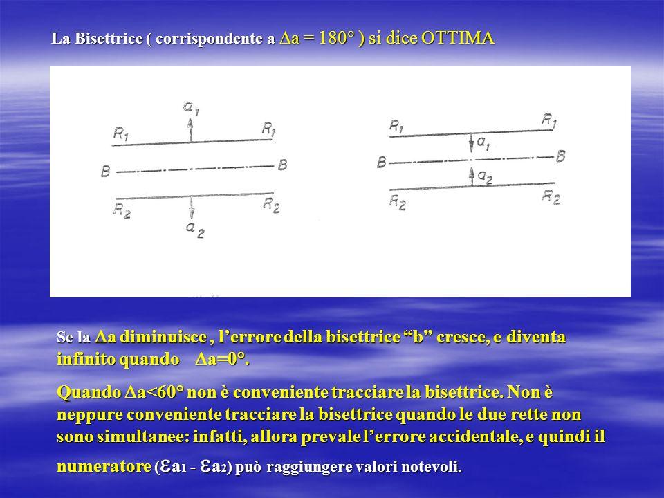 La Bisettrice ( corrispondente a a = 180° ) si dice OTTIMA