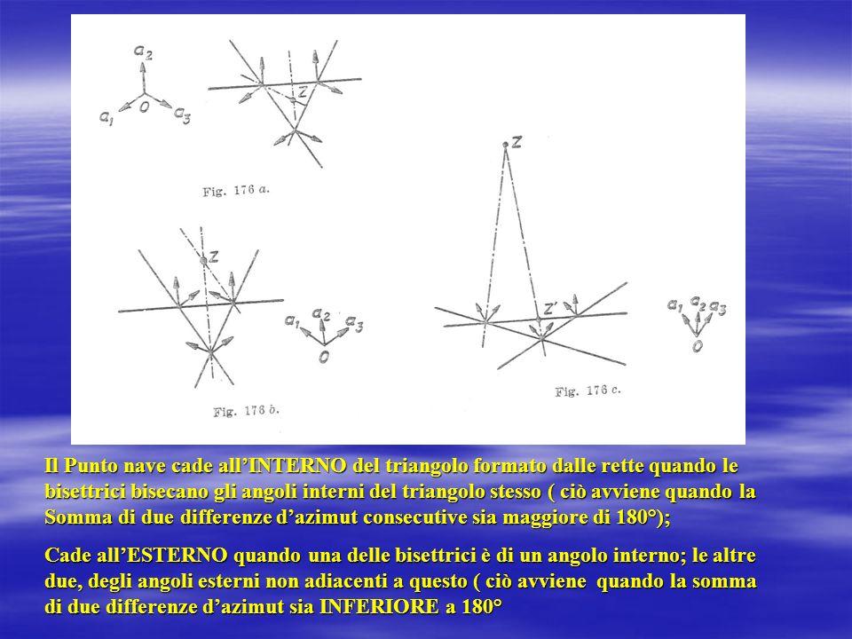 Il Punto nave cade all'INTERNO del triangolo formato dalle rette quando le bisettrici bisecano gli angoli interni del triangolo stesso ( ciò avviene quando la Somma di due differenze d'azimut consecutive sia maggiore di 180°);