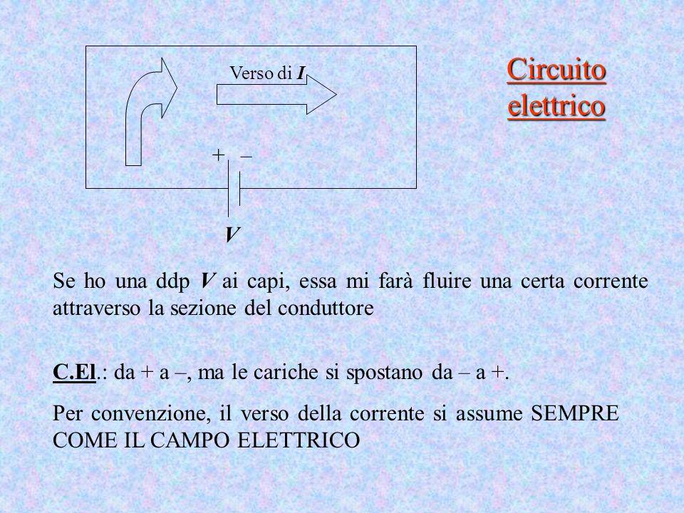 Circuito elettrico + – V