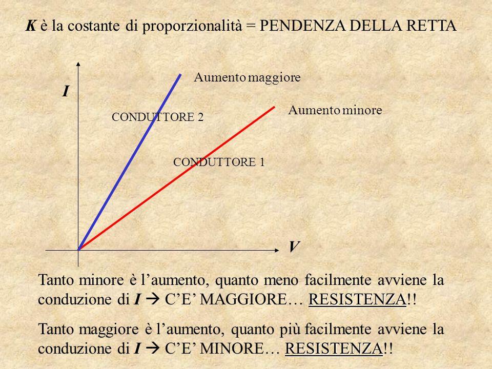 K è la costante di proporzionalità = PENDENZA DELLA RETTA