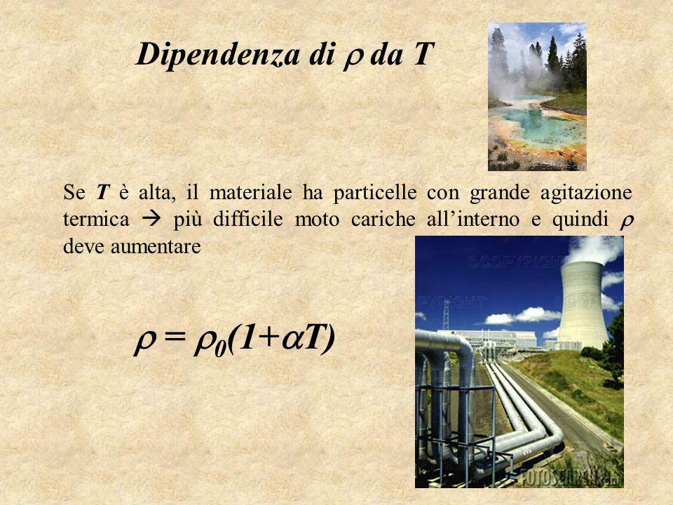  = 0(1+T) Dipendenza di  da T