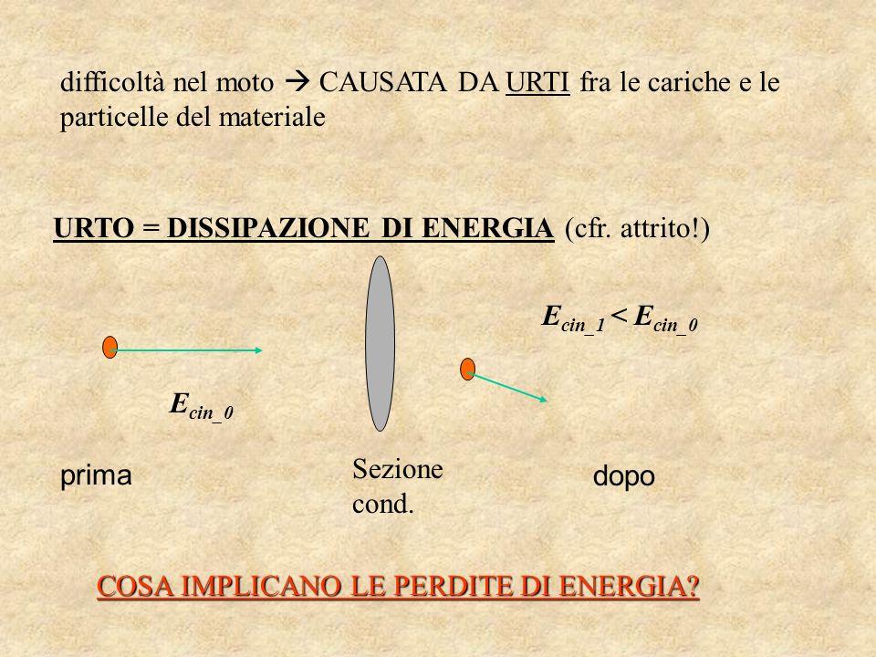 difficoltà nel moto  CAUSATA DA URTI fra le cariche e le particelle del materiale