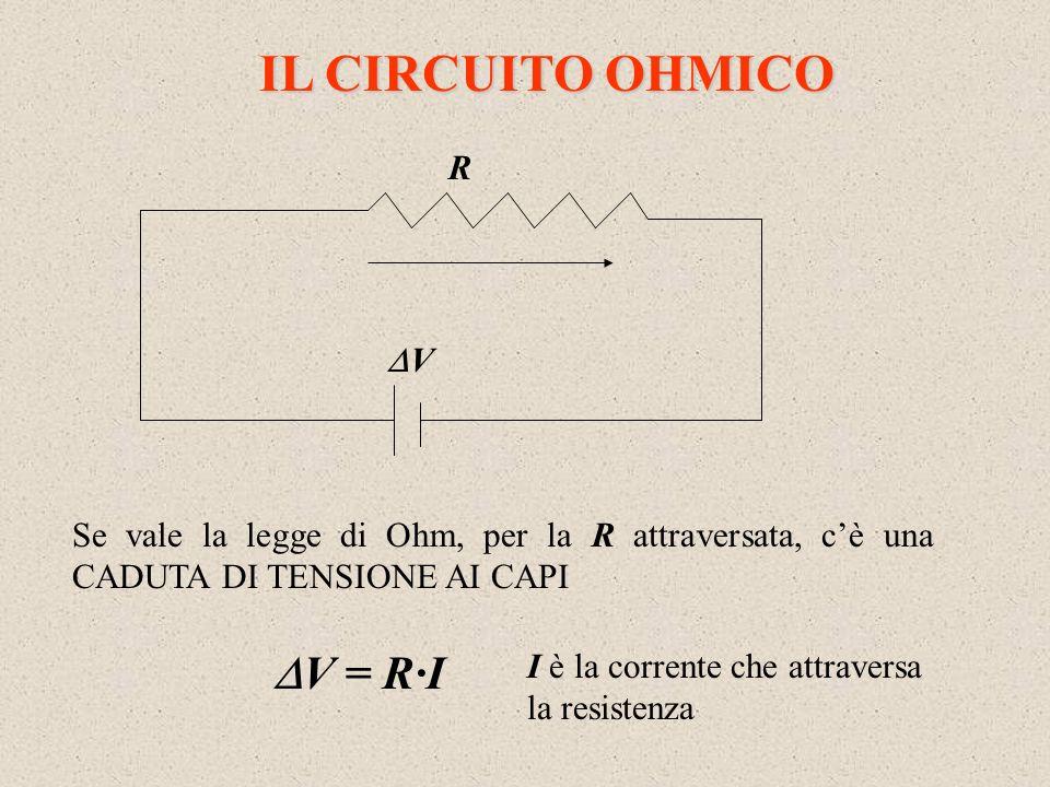 IL CIRCUITO OHMICO V = R·I R V