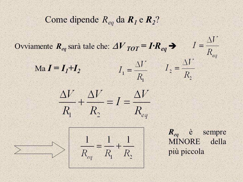Come dipende Req da R1 e R2. Ovviamente Req sarà tale che: V TOT = I·Req  Ma I = I1+I2.