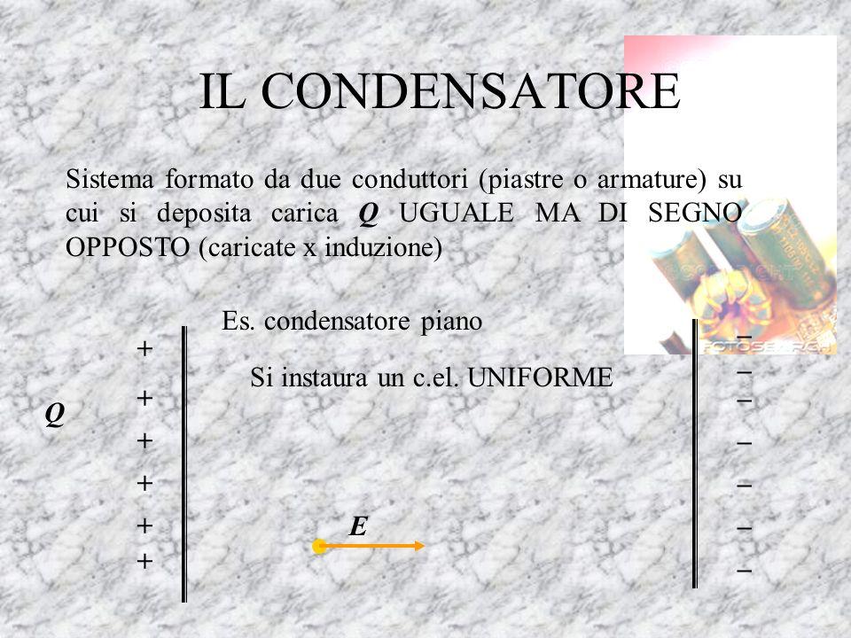 IL CONDENSATORE Sistema formato da due conduttori (piastre o armature) su cui si deposita carica Q UGUALE MA DI SEGNO OPPOSTO (caricate x induzione)