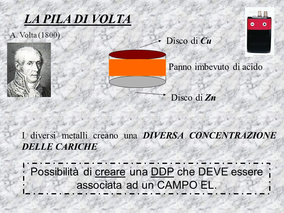LA PILA DI VOLTA A. Volta (1800) Disco di Cu. Panno imbevuto di acido. Disco di Zn.