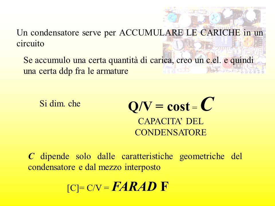 Q/V = cost = C CAPACITA' DEL CONDENSATORE