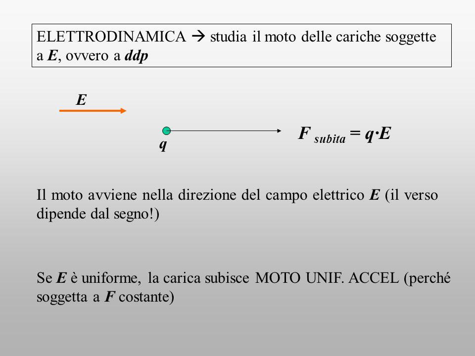 ELETTRODINAMICA  studia il moto delle cariche soggette a E, ovvero a ddp