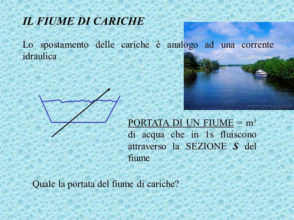 IL FIUME DI CARICHE Lo spostamento delle cariche è analogo ad una corrente idraulica.