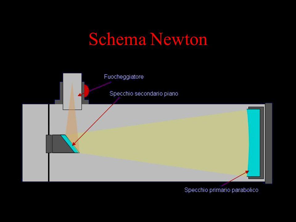 Schema Newton