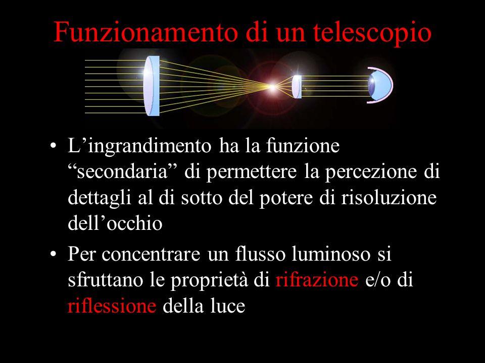 Funzionamento di un telescopio