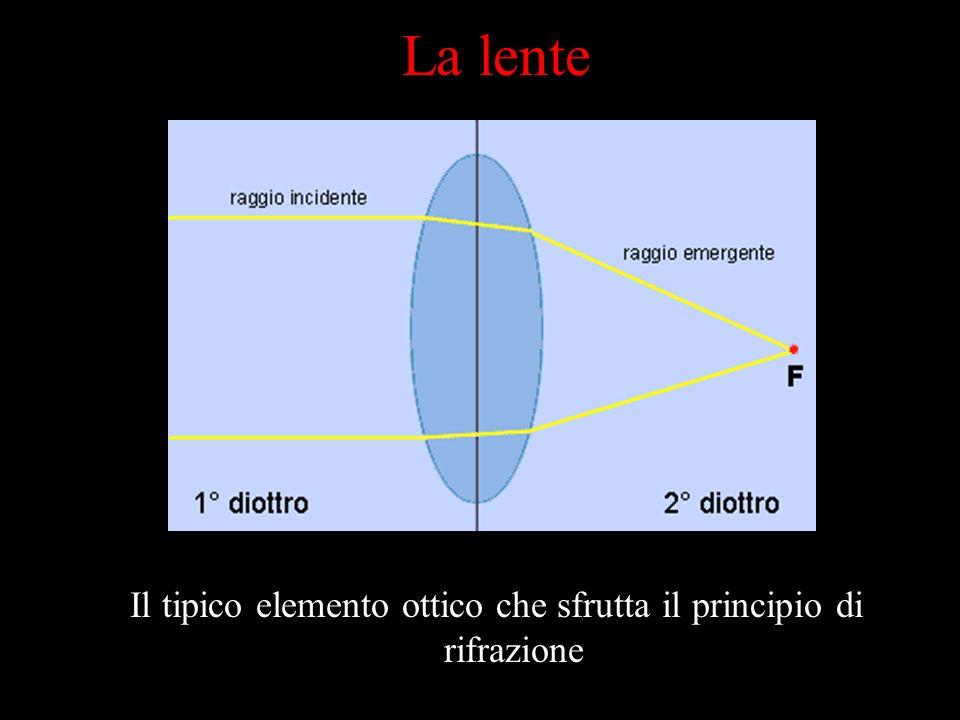 Il tipico elemento ottico che sfrutta il principio di rifrazione