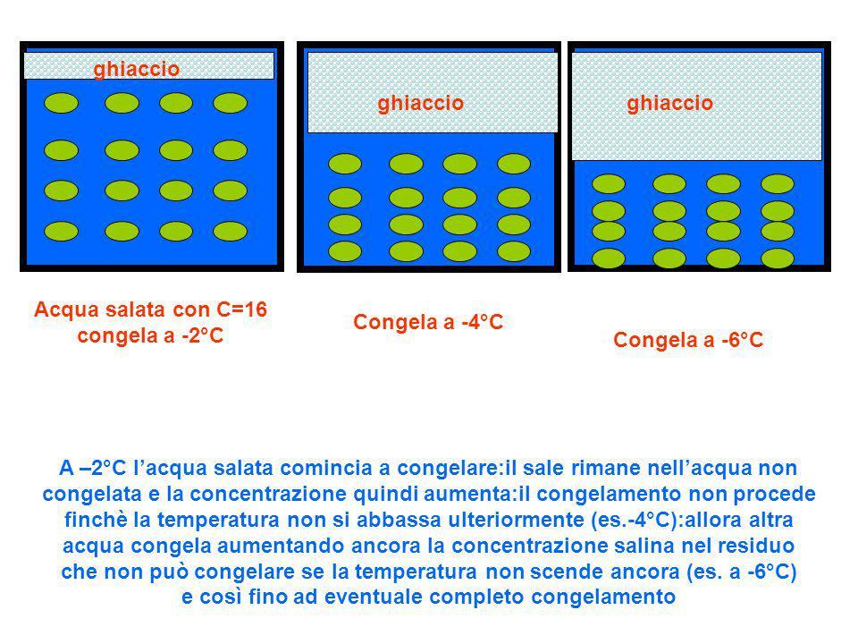 Acqua salata con C=16 congela a -2°C